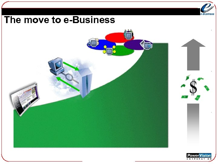 The move to e-Business