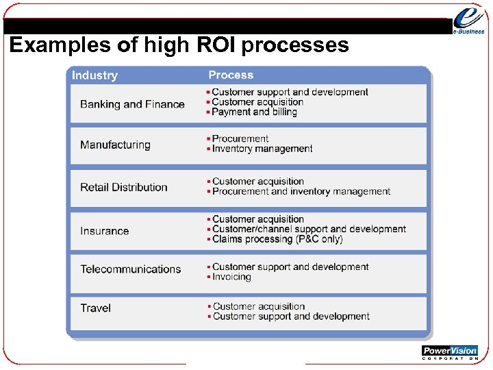 Examples of high ROI processes