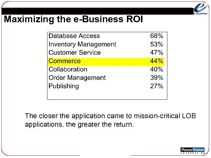Maximizing the e-Business ROI The closer the application came to mission-critical LOB applications, the