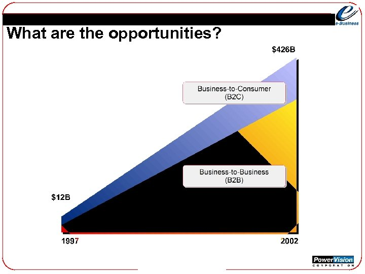 What are the opportunities?