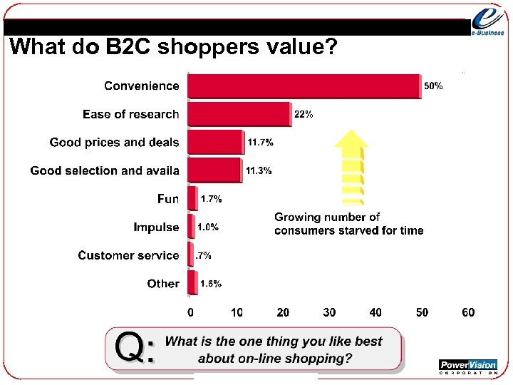 What do B 2 C shoppers value?