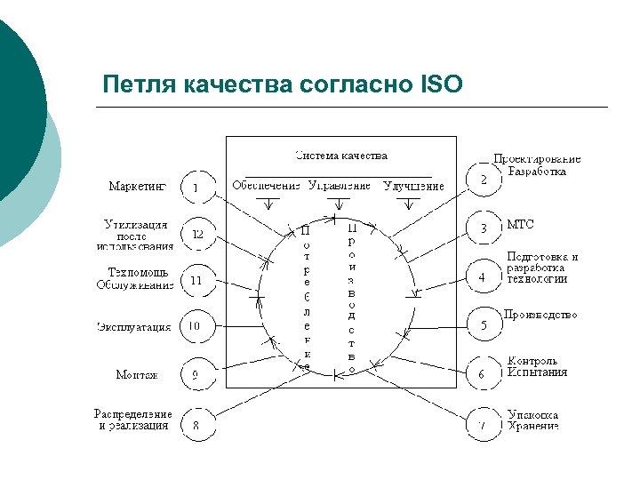 Петля качества согласно ISO