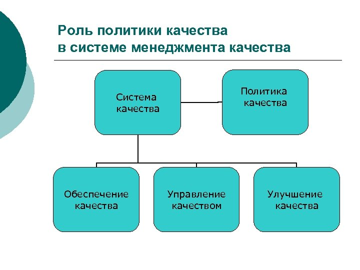 Роль политики качества в системе менеджмента качества Политика качества Система качества Обеспечение качества Управление