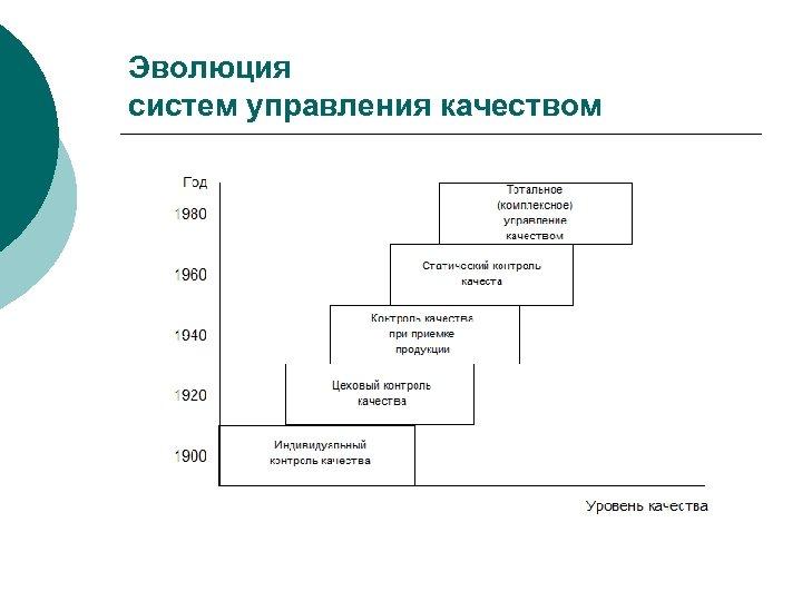 Эволюция систем управления качеством
