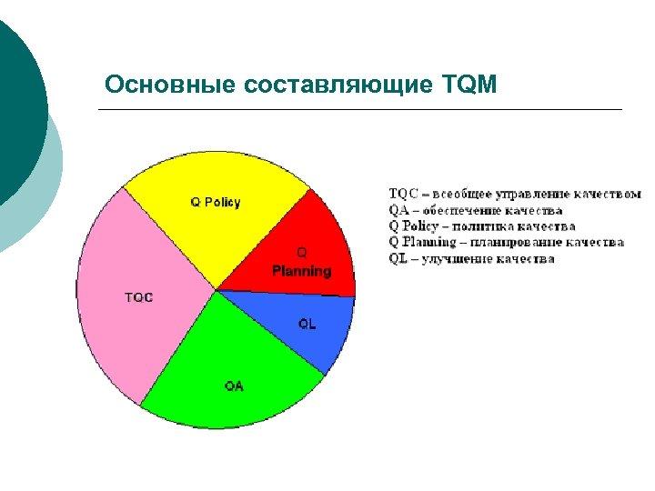 Основные составляющие TQM