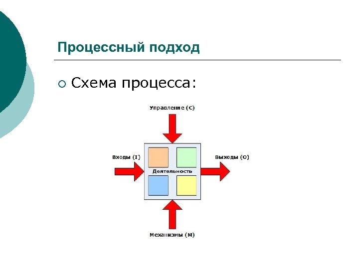 Процессный подход ¡ Схема процесса: