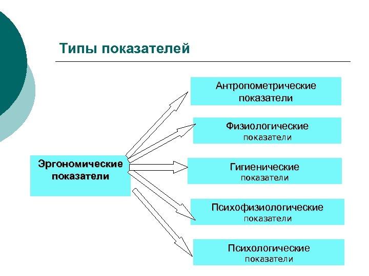 Типы показателей Антропометрические показатели Физиологические показатели Эргономические показатели Гигиенические показатели Психофизиологические показатели Психологические показатели