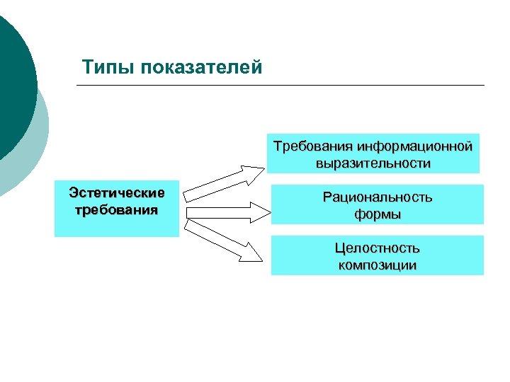 Типы показателей Требования информационной выразительности Эстетические требования Рациональность формы Целостность композиции