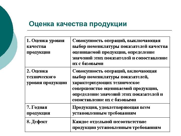 Оценка качества продукции 1. Оценка уровня качества продукции Совокупность операций, выключающая выбор номенклатуры показателей