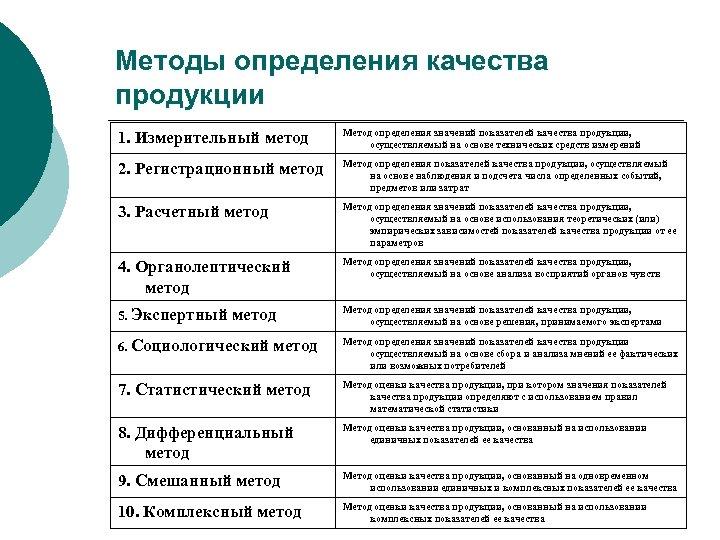 Методы определения качества продукции 1. Измерительный метод Метод определения значений показателей качества продукции, осуществляемый