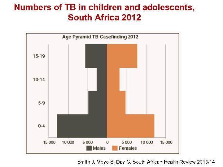 Numbers of TB in children and adolescents, South Africa 2012 Smith J, Moyo S,