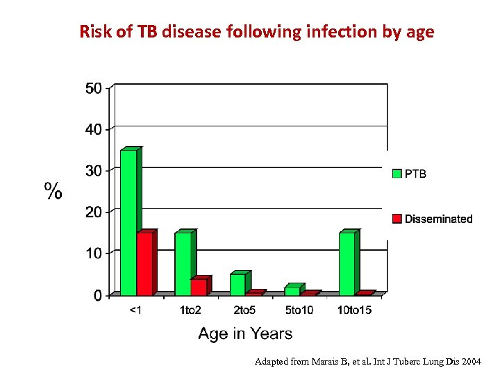 Risk of TB disease following infection by age Adapted from Marais B, et al.