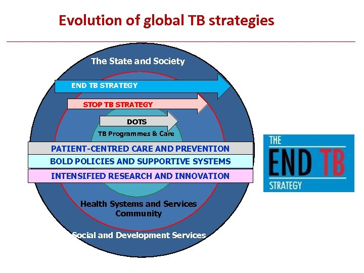 Evolution of global TB strategies The State and Society END TB STRATEGY TB Programme,