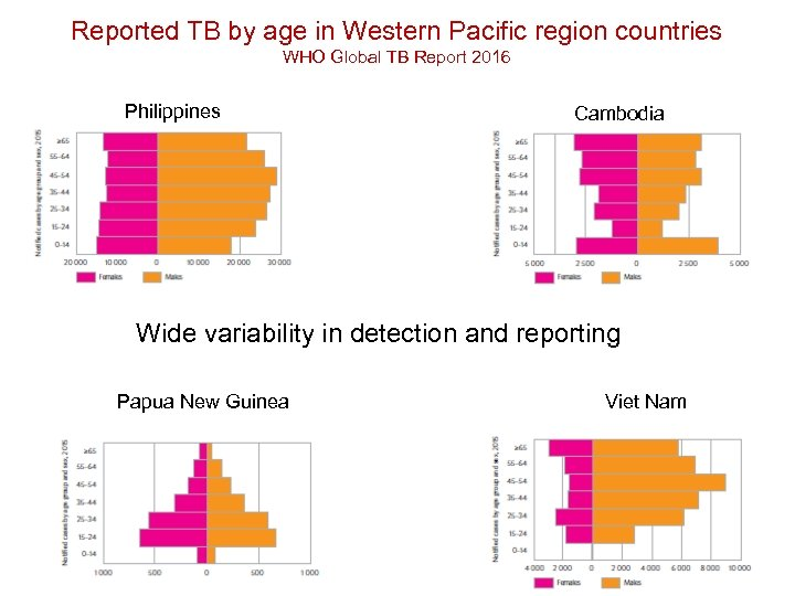 Reported TB by age in Western Pacific region countries WHO Global TB Report 2016