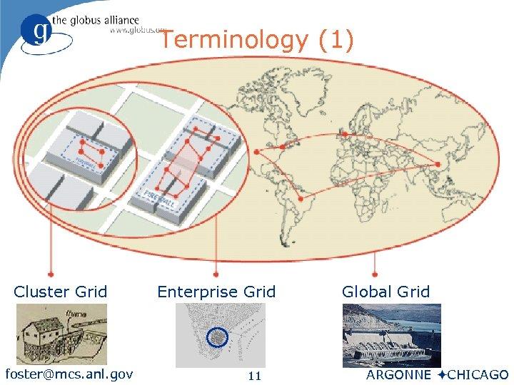 Terminology (1) Cluster Grid foster@mcs. anl. gov Enterprise Grid 11 Global Grid ARGONNE öCHICAGO