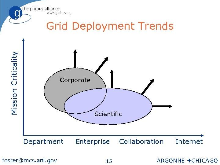 Mission Criticality Grid Deployment Trends Corporate Scientific Department foster@mcs. anl. gov Enterprise 15 Collaboration