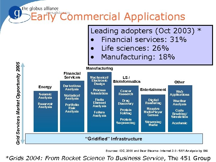 Early Commercial Applications Grid Services Market Opportunity 2005 Leading adopters (Oct 2003) * •