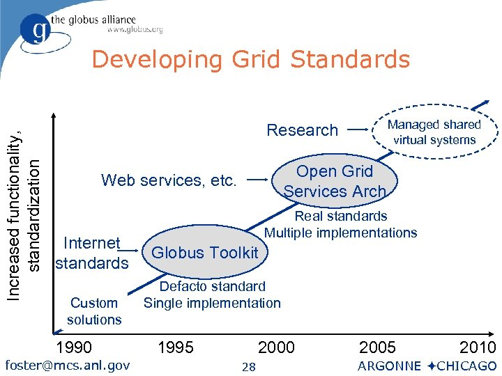 Increased functionality, standardization Developing Grid Standards Managed shared virtual systems Research Open Grid Services