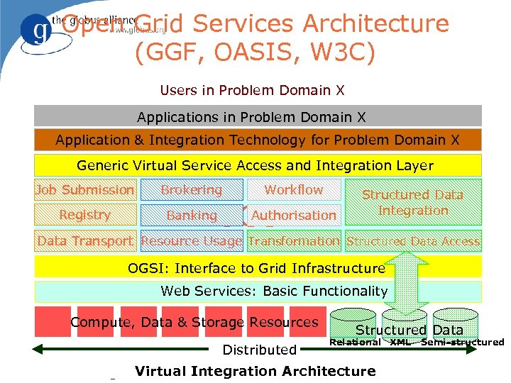 Open Grid Services Architecture (GGF, OASIS, W 3 C) Users in Problem Domain X