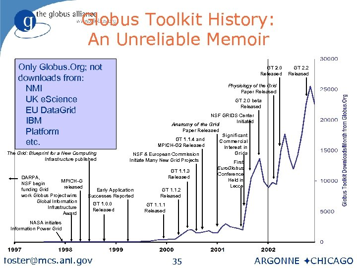 Globus Toolkit History: An Unreliable Memoir Only Globus. Org; not downloads from: NMI UK