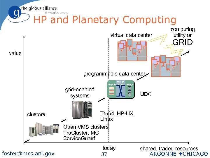 HP and Planetary Computing virtual data center computing utility or GRID value programmable data