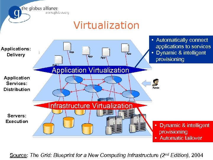 Virtualization • Automatically connect applications to services • Dynamic & intelligent provisioning Applications: Delivery