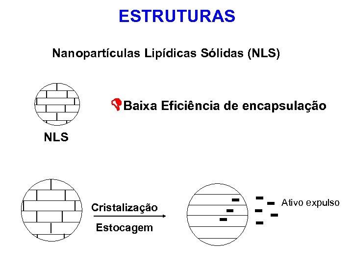 ESTRUTURAS Nanopartículas Lipídicas Sólidas (NLS) Baixa Eficiência de encapsulação NLS Cristalização Estocagem Ativo expulso