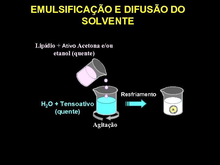 EMULSIFICAÇÃO E DIFUSÃO DO SOLVENTE Lipídio + Ativo Acetona e/ou etanol (quente) Resfriamento H