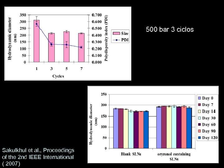 500 bar 3 ciclos Sakulkhul et al. , Proceedings of the 2 nd IEEE