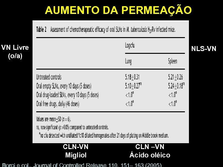 AUMENTO DA PERMEAÇÃO VN Livre (o/a) NLS-VN CLN-VN Migliol CLN –VN Ácido oléico
