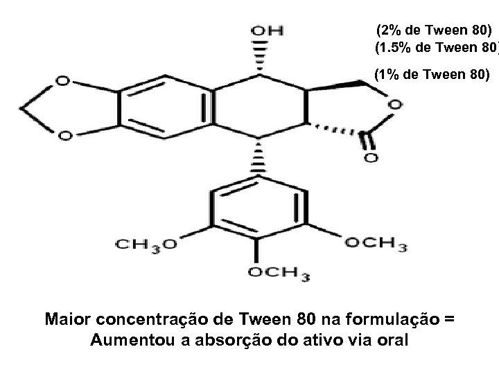 (2% de Tween 80) (1. 5% de Tween 80) (1% de Tween 80) Maior
