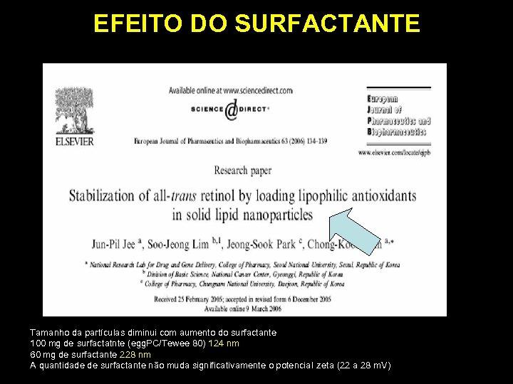 EFEITO DO SURFACTANTE Tamanho da partículas diminui com aumento do surfactante 100 mg de