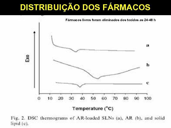 DISTRIBUIÇÃO DOS FÁRMACOS Fármacos livres foram eliminados tecidos as 24 -48 h