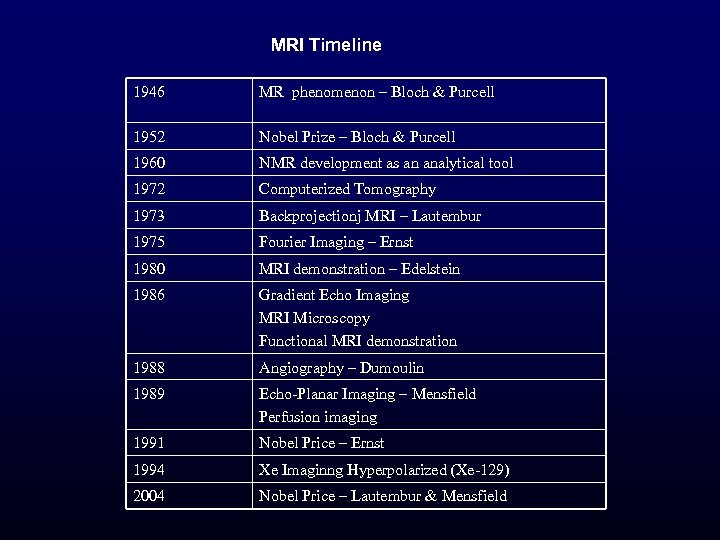 MRI Timeline 1946 MR phenomenon – Bloch & Purcell 1952 Nobel Prize – Bloch
