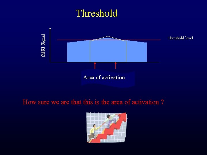 f. MRI Signal Threshold level Area of activation How sure we are that this