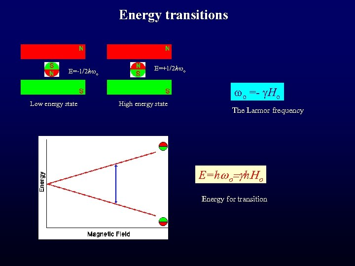 Energy transitions E=-1/2 hwo Low energy state E=+1/2 hwo High energy state wo =-