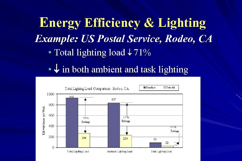 Energy Efficiency & Lighting Example: US Postal Service, Rodeo, CA • Total lighting load