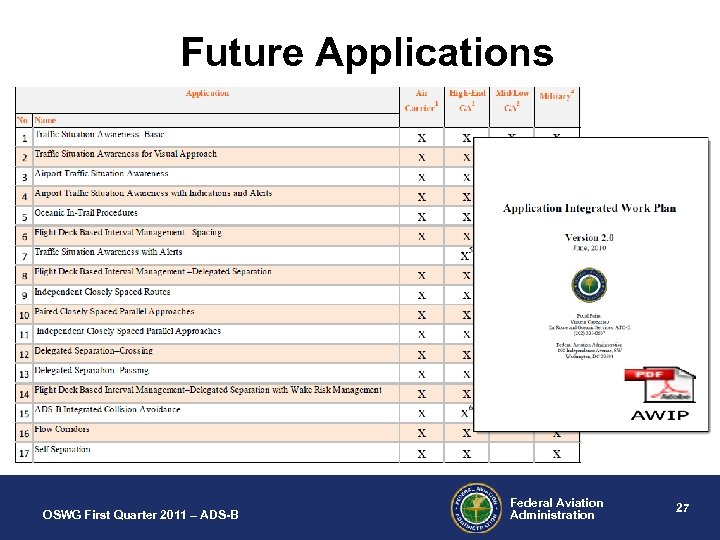 Future Applications OSWG First Quarter 2011 – ADS-B Federal Aviation Administration 27
