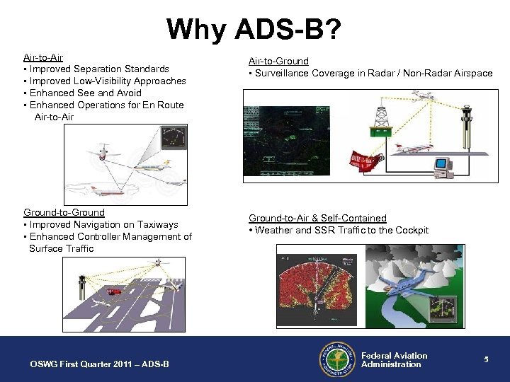 Why ADS-B? Air-to-Air • Improved Separation Standards • Improved Low-Visibility Approaches • Enhanced See