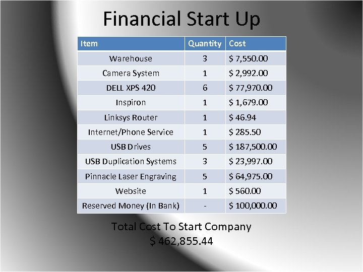Financial Start Up Item Quantity Cost Warehouse 3 $ 7, 550. 00 Camera System