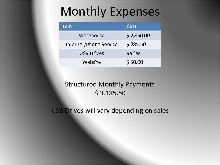 Monthly Expenses Item Cost Warehouse Internet/Phone Service $ 2, 850. 00 $ 285. 50