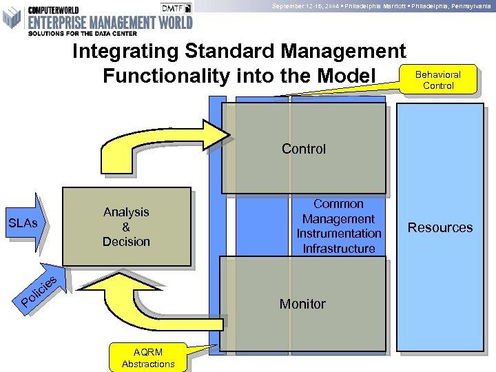 September 12 -15, 2004 • Philadelphia Marriott • Philadelphia, Pennsylvania Integrating Standard Management Functionality