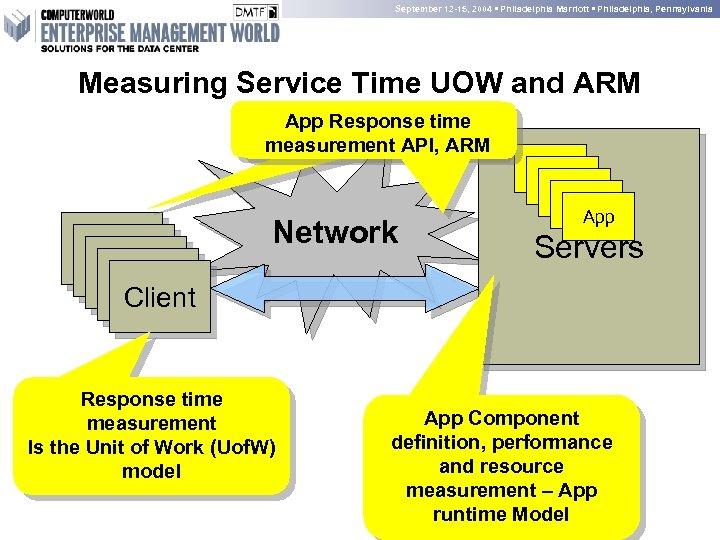 September 12 -15, 2004 • Philadelphia Marriott • Philadelphia, Pennsylvania Measuring Service Time UOW