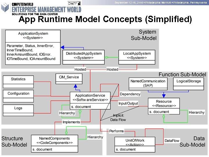 September 12 -15, 2004 • Philadelphia Marriott • Philadelphia, Pennsylvania App Runtime Model Concepts