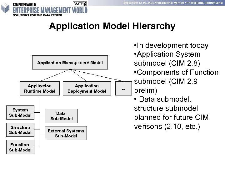 September 12 -15, 2004 • Philadelphia Marriott • Philadelphia, Pennsylvania Application Model Hierarchy Application