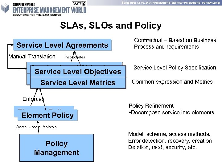 September 12 -15, 2004 • Philadelphia Marriott • Philadelphia, Pennsylvania SLAs, SLOs and Policy