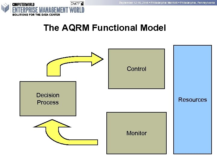 September 12 -15, 2004 • Philadelphia Marriott • Philadelphia, Pennsylvania The AQRM Functional Model