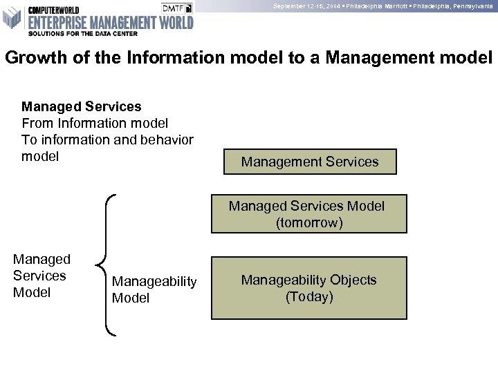 September 12 -15, 2004 • Philadelphia Marriott • Philadelphia, Pennsylvania Growth of the Information