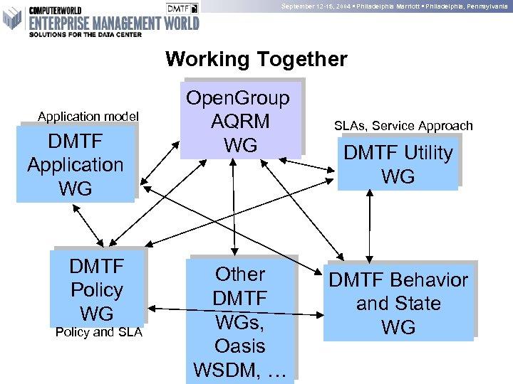 September 12 -15, 2004 • Philadelphia Marriott • Philadelphia, Pennsylvania Working Together Application model