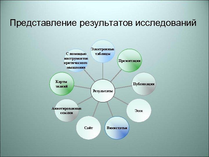 Представление результатов исследований С помощью инструментов критического мышления Электронные таблицы Презентации Карты знаний Публикации